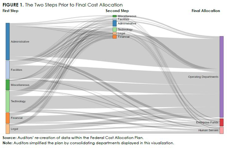 auditor's recreation of data within the federal cost allocation plan