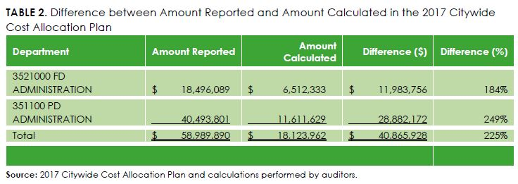 difference between amount reported and amount calculated in the 2017 citywide cost allocation plan