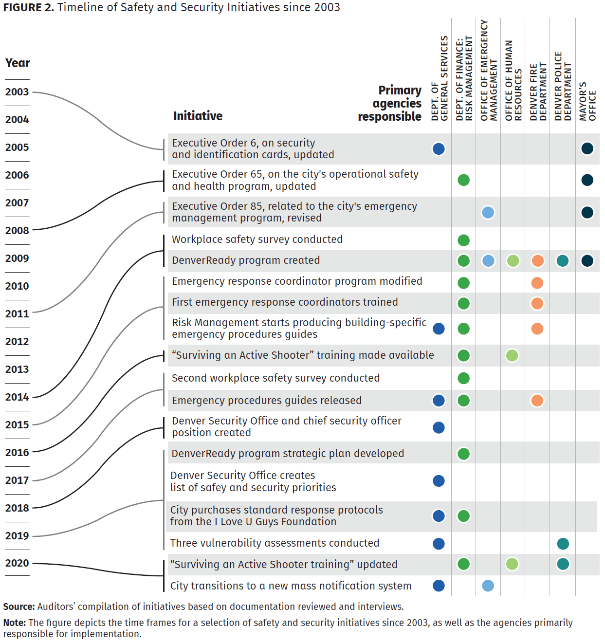timeline of safety and security initiatives since 2003