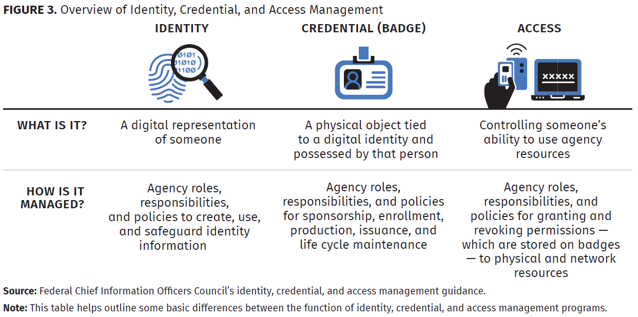 overview of identity, credential and access management