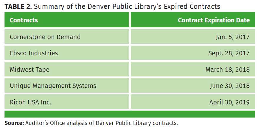 summary of the denver public library's expired contracts