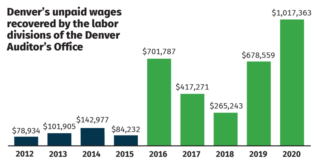 Wages Recovered by Denver Labor