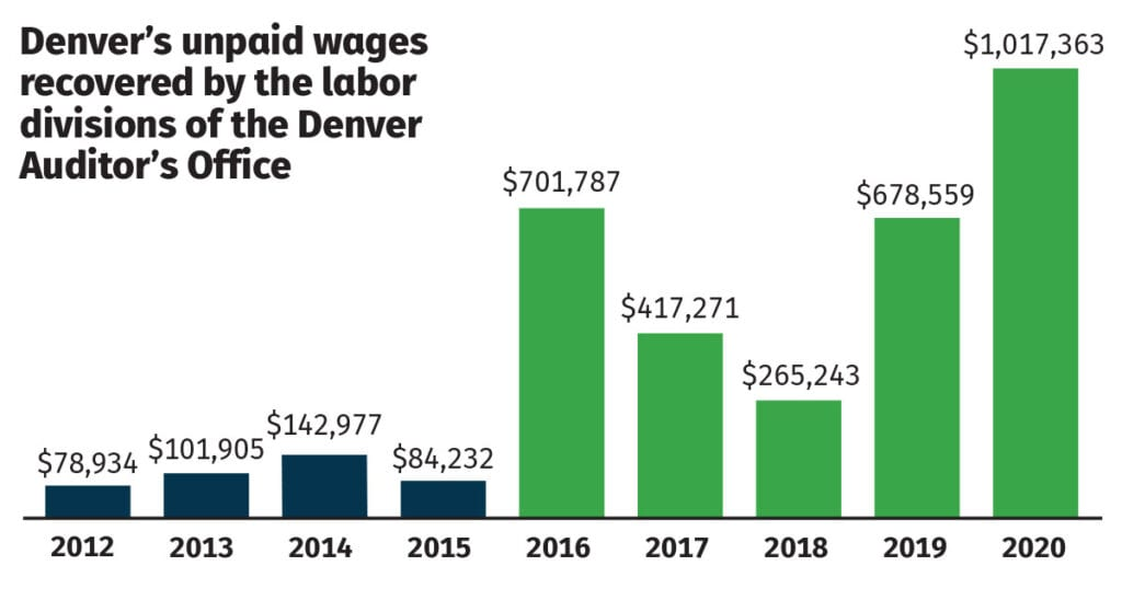 Wages Recovered by Denver Labor in 2020
